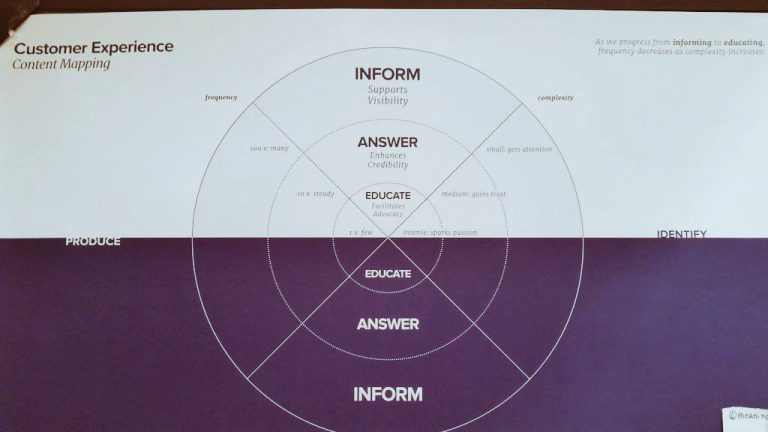 Customer Experience Content Mapping