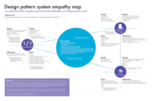 Design Pattern System Empathy Map