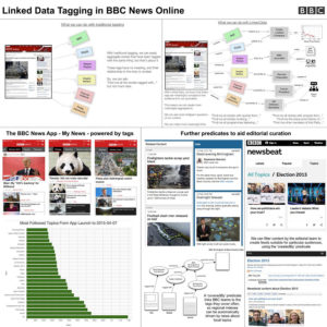 Linked Data Tagging at BBC