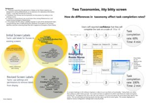 Two Taxonomies on One Itty Bitty Screen Poster
