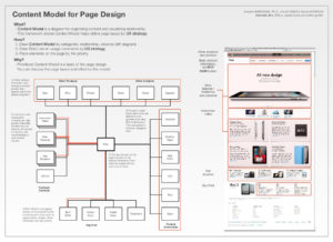 Content Model to Page Design poster