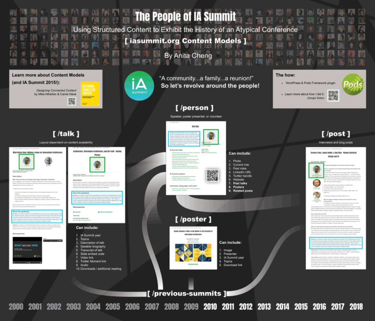 Poster about the structured content of IASummit.org