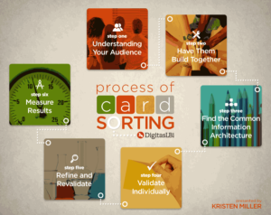 Process of Card Sorting poster