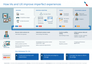 How IAs and UX improve imperfect experiences poster